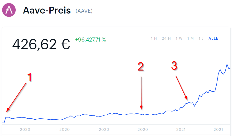 Aave price