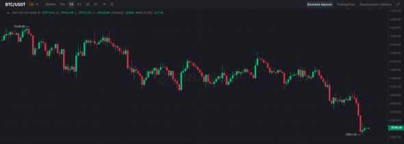 Bitcoin price drops below $30