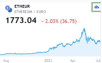 Ethereum (ETH)s