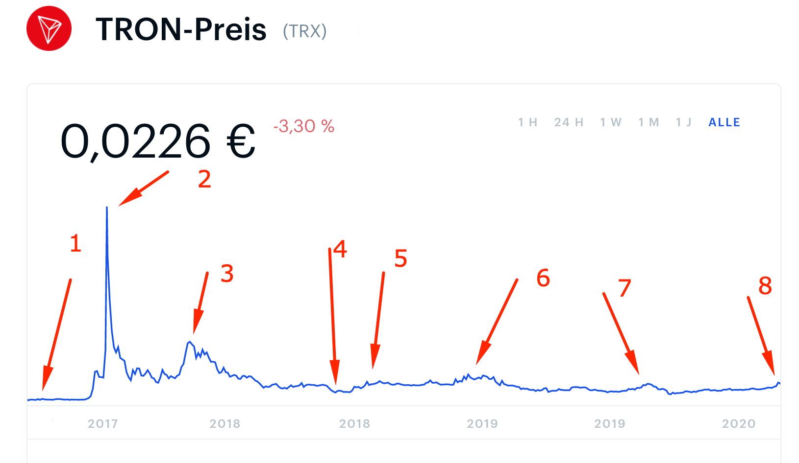 Tron share price