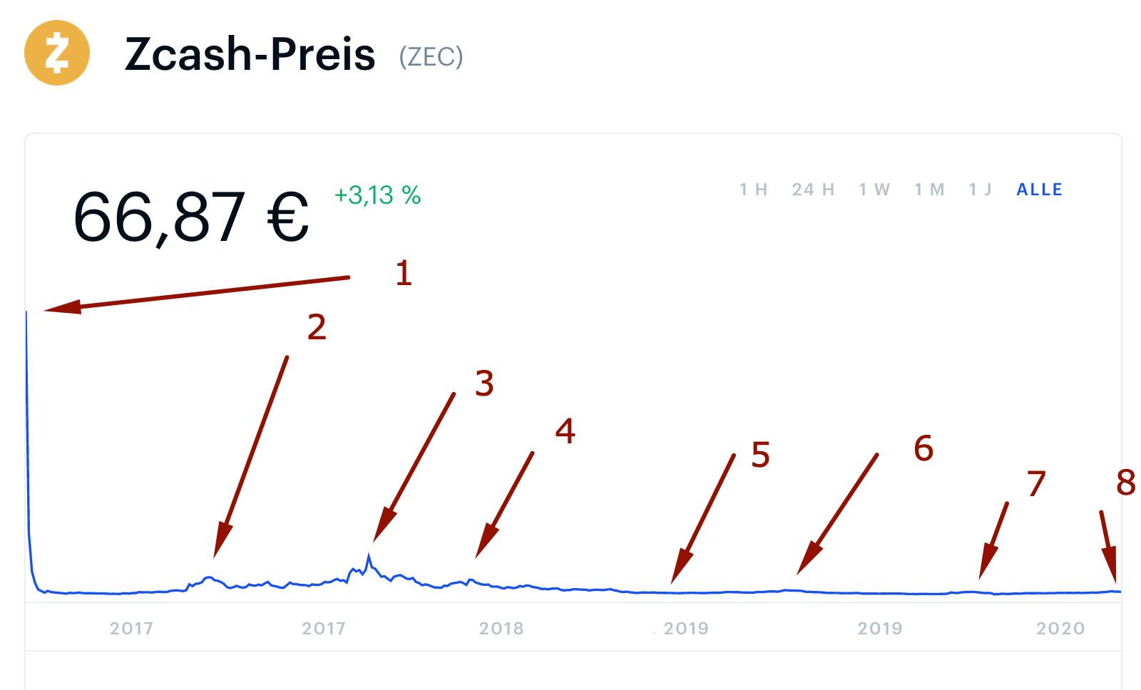 Zcash price history