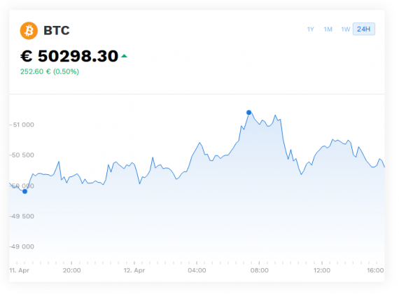 Trading on Bitpanda