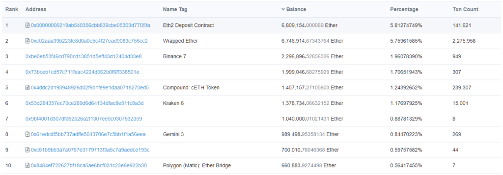 largest holders of ETH